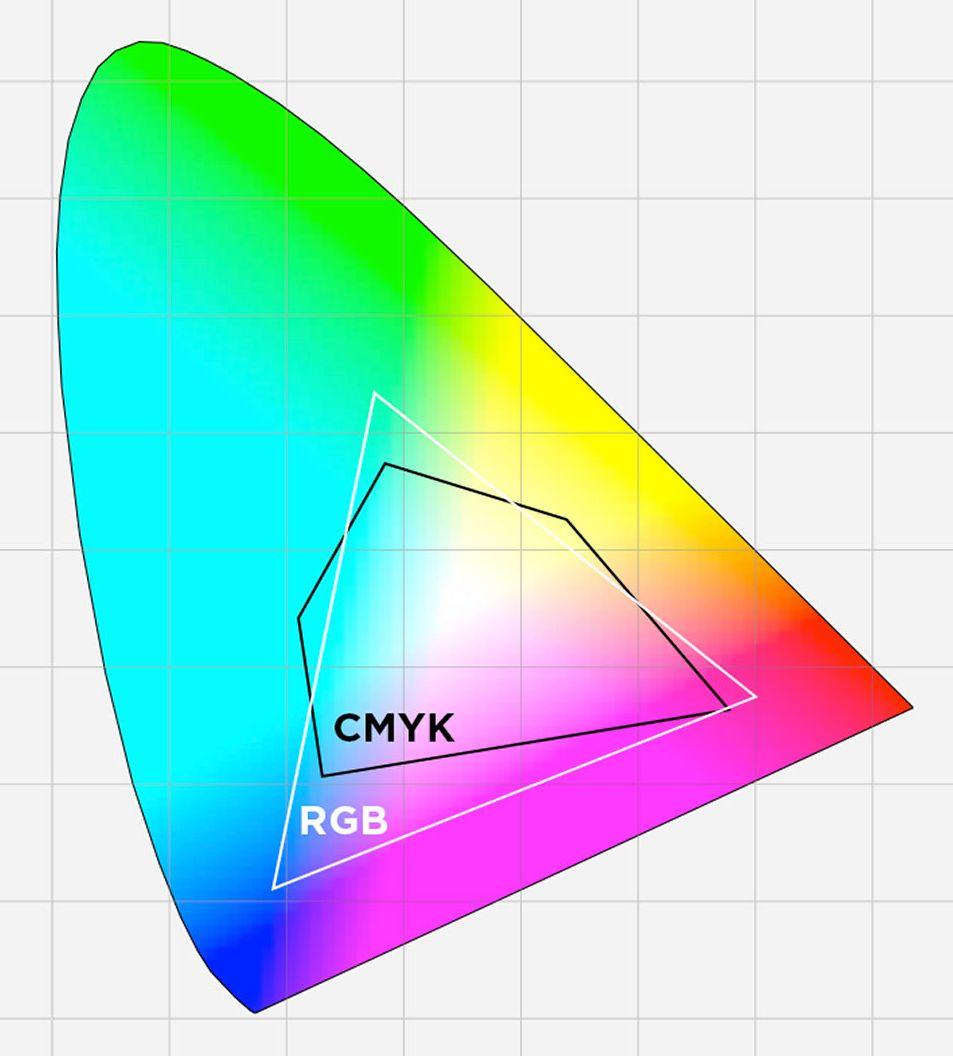 Цветовой охват CMYK-RGB