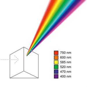 Полноцветная печать - восприятие цвета