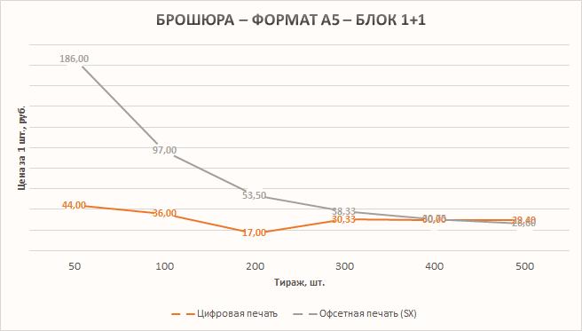 График - зависимость стоимости от тиража - Брошюра - А5 - 1+1