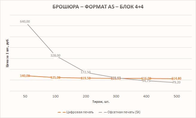 График - зависимость стоимости от тиража - Брошюра - А5 - 4+4